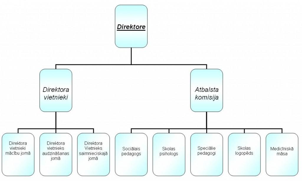 adm_struktūra
